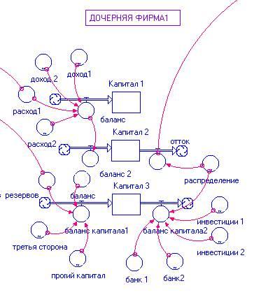 Используются технологии. uCoz.  Фрагмент схемы и модели финансовых потоков фирмы (пример.